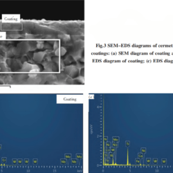 Fig.3 SEM-EDS diagrams of cermet substrates andcoatings: (a) SEM diagram of coating and substrate; (b)EDS diagram of coating; (c) EDS diagram of substrate