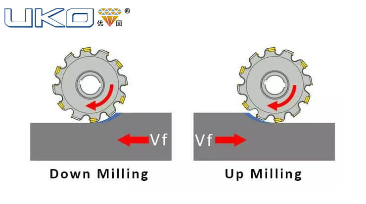 Which is Better for Milling Thin-wall Parts Up or Down Milling?