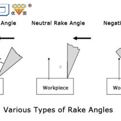 What Effect Does the Rake Angle Have on CNC Cutting?